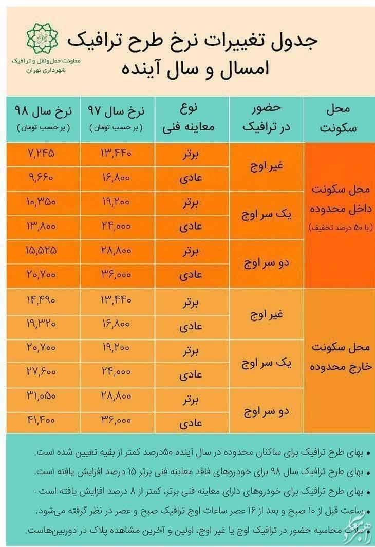 هزینه طرح ترافیک تهران